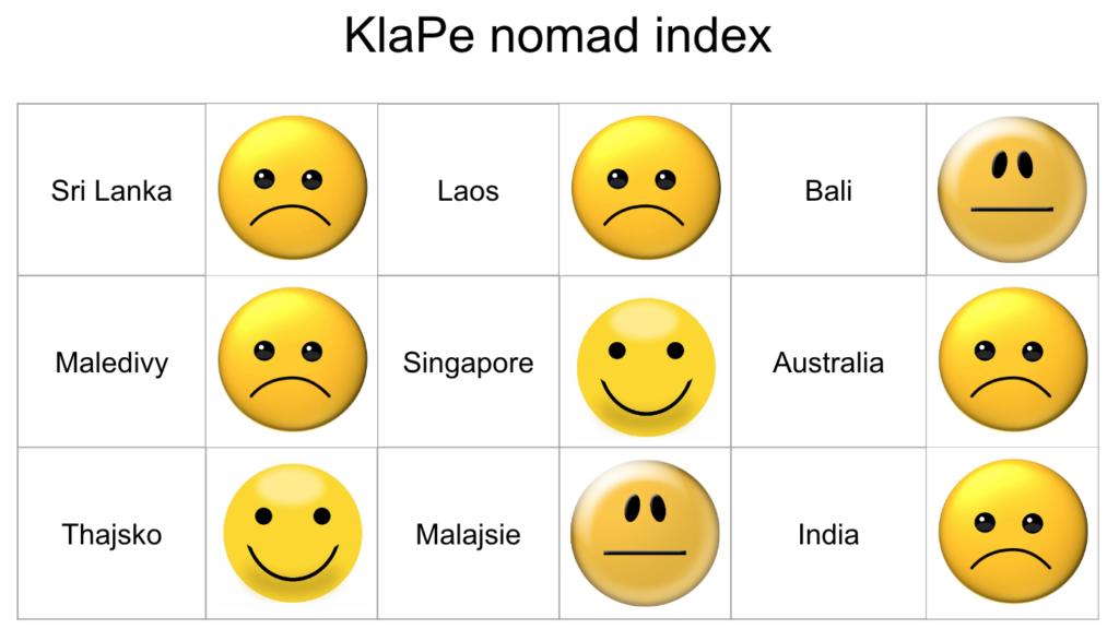 nomád index od Kláry a Petra
